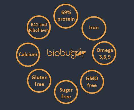 Biobug nutritional info